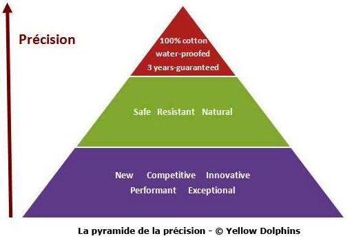 La pyramide de la précision, pour aiguiser la rédaction en entreprise
