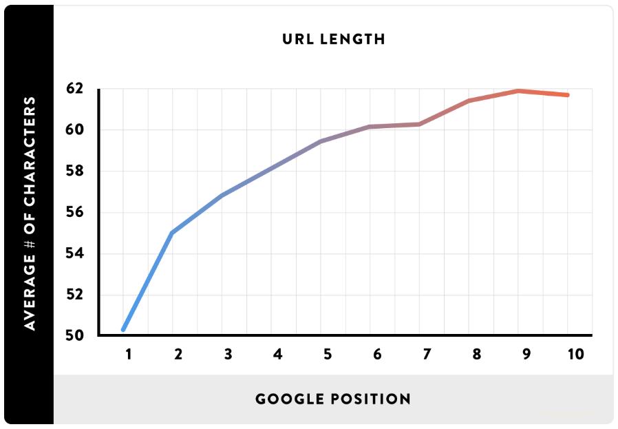 Longueur des URL dans le top 10 de la SERP