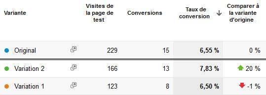 Comparaison des taux de clic entre deux variantes d'interface avec Google Analytics