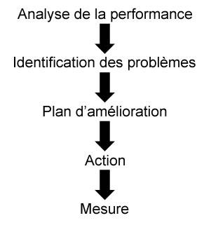 Analyse de la performance > identification des problèmes > plan d'amélioration > action > mesure