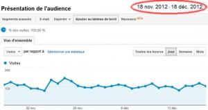 Trafic des 30 derniers jours (Google Analytics)
