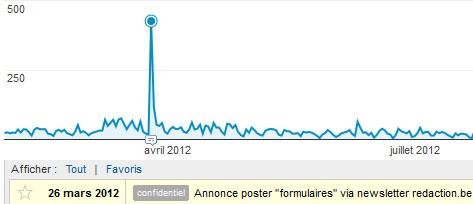 Google Analytics : commenter les statistiques