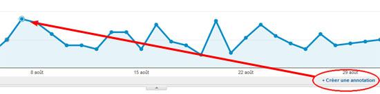 Google Analytics : associer une annotation à une date