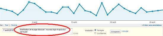 Google Analytics : insérer une annotation