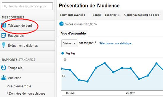 Google Analytics : créer un nouveau tableau de bord