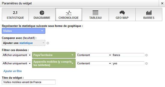 Google Analytics : créer un widget personnalisé