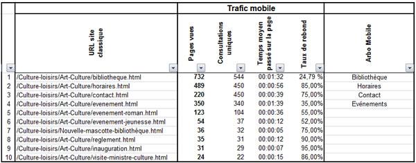 Analyse des statistiques mobiles pour définir l'arborescence