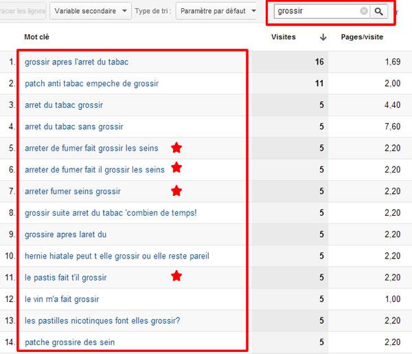 Pertinence des mots clés à considérer dans le cadre de la ligne éditoriale - Google Analytics