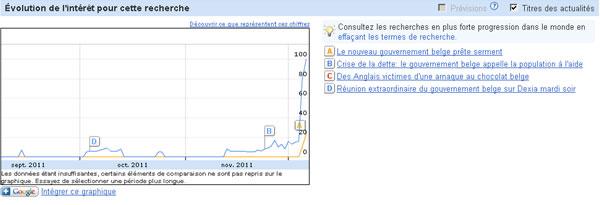 Pic de consultation en décembre : l'actualité parle du gouvernement belge