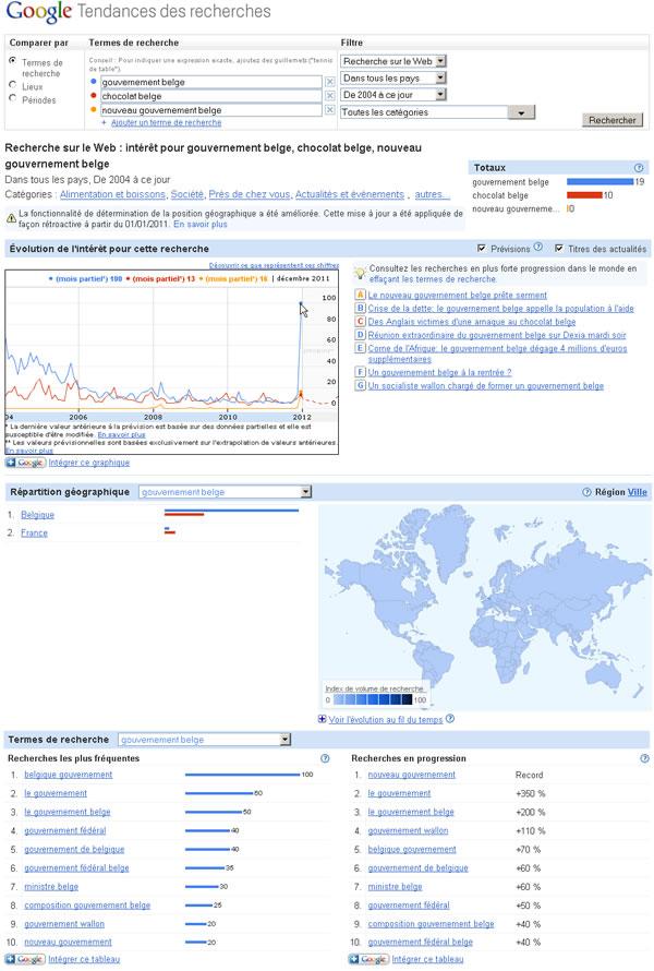 Google Insights : pic de recherche sur politique belge en novembre 2011