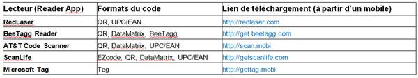 Lecteurs de codes-barres 2D