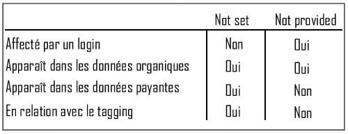 Différence entre Not Set et Not Provided dans Google Analytics