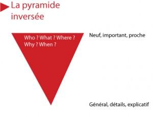 Définition de la pyramide inversee