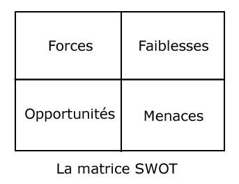 SWOT : forces, faiblesses, opportunités, menaces