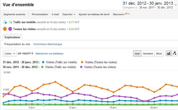 Trafic sur mobile : comparaison 2012-2013