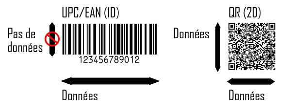 UPC EAN code unidimensionnel et code QR (2D)