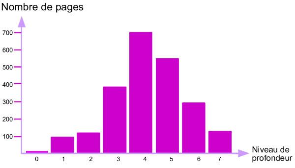 Nombre de pages présentes par catégorie : quel est leur niveau de profondeur dans l'arborescence ?