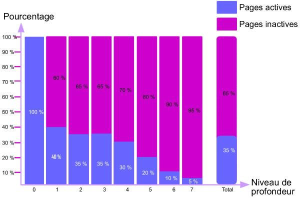 Pourcentage de pages actives et inactives par niveau de profondeur