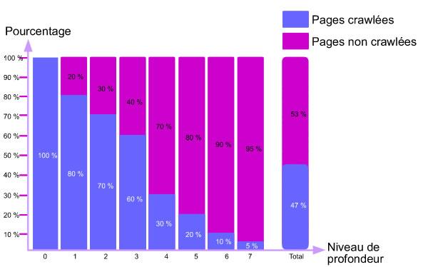 Pourcentage de pages crawlées et non crawlées en fonction de leur niveau de profondeur