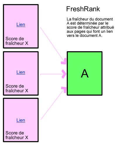 La fraîcheur du document A est déterminée par le score de fraîcheur attribué aux pages qui font un lien vers le document A