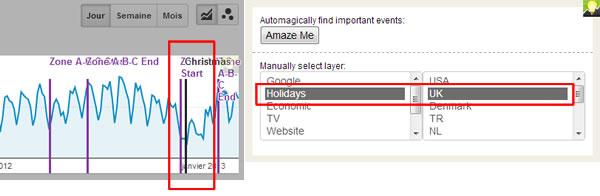 Google Analytics: la baisse de trafic est en relation avec Noël ?
