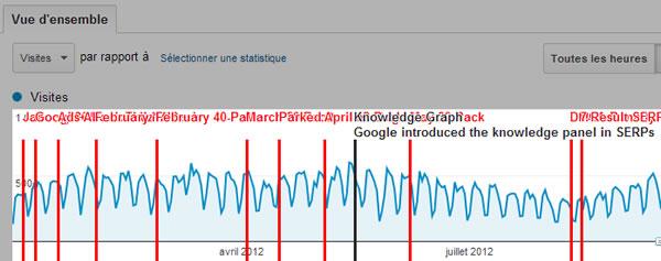 Google Analytics: quand le knowledge graph a-t-il été introduit ? Quel impact sur mon trafic ?