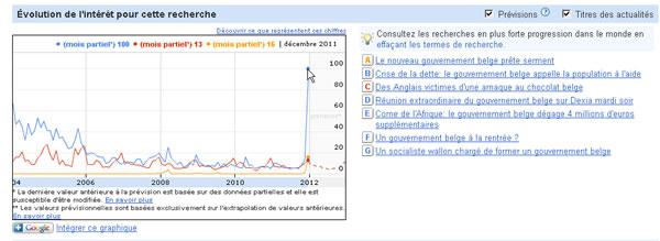 Zoom sur les recherches des internautes en décembre 2011