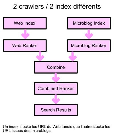 Un index stocke les URL du Web tandis que l'autre stocke les URL issues des microblogs.