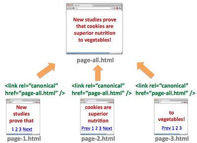 Page canonique et contenu paginé
