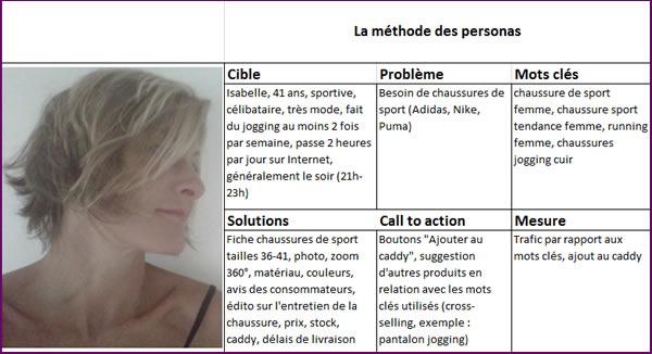 Exemple de persona créé pour le référencement naturel