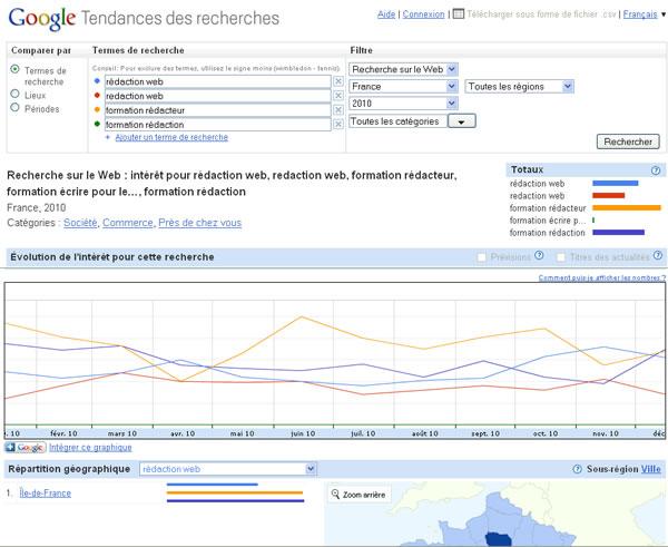 Recherche de mots clés par Google Tendances des recherches