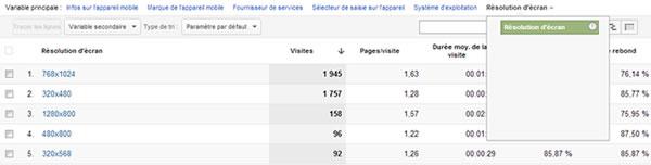 Statistiques : les résolutions d'écran les plus populaires pour le trafic mobile
