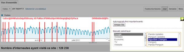 Google Analytics: affichage des mises à jour de l'algorithme de Google sur le tableau de trafic