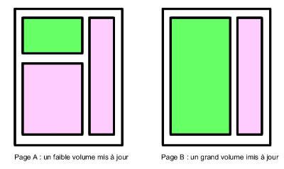 Illustration du volume mis à jour sur une page : faible ou grand volume