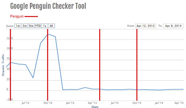 Pénalité Penguin : Outil en ligne