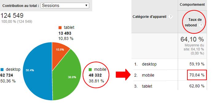 Taux de rebond dans les statistiques de trafic du mobile