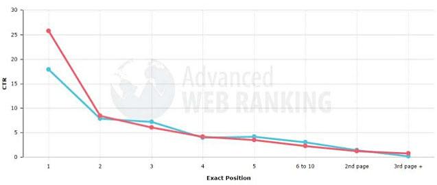 Impact de la publicité sur les taux de clic dans les résultats Google. Source : Advanced Web-Ranking.