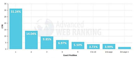 Répartition des taux de clic dans la page de résultats Google (SERP).