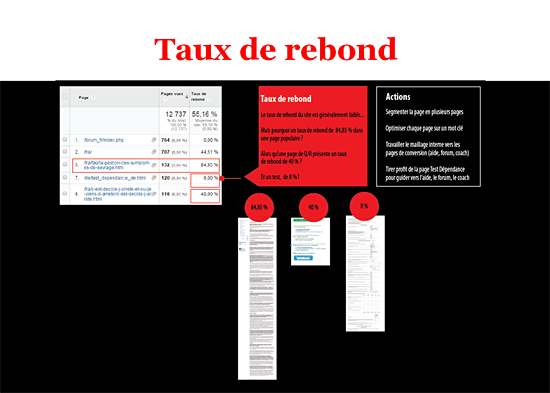 L'analyse des taux de rebond passe par l'interface.