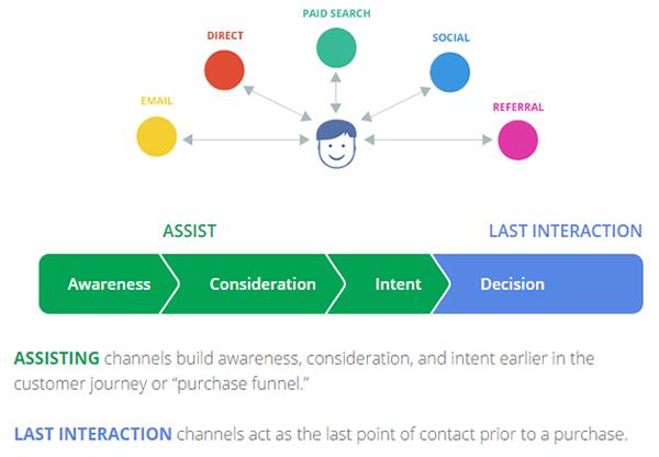 Canaux d'influence dans le processus d'achat