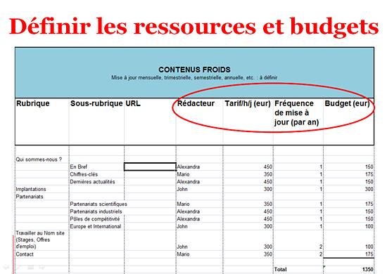 Tableau Excel de gestion des ressources et des budgets en production de contenu web.