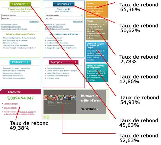 Schéma des taux de rebond sur une page d'accueil