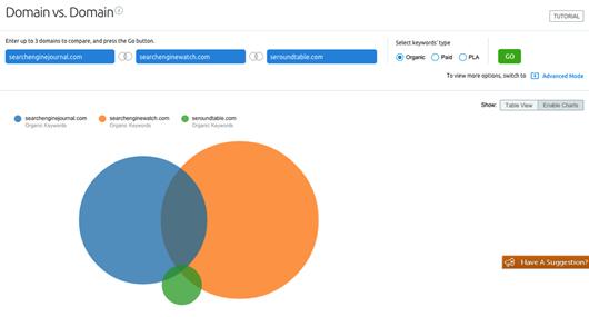 Graphiques de l'outil de comparaison de domaines Domain vs Domain