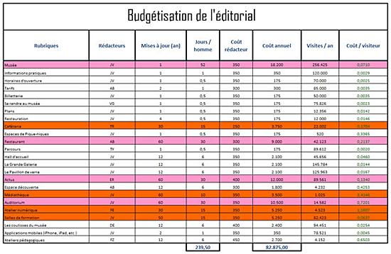Tableau de budgétisation des ressources éditoriales pour un site web.