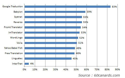 Comparatif des traducteurs en ligne gratuits 2012