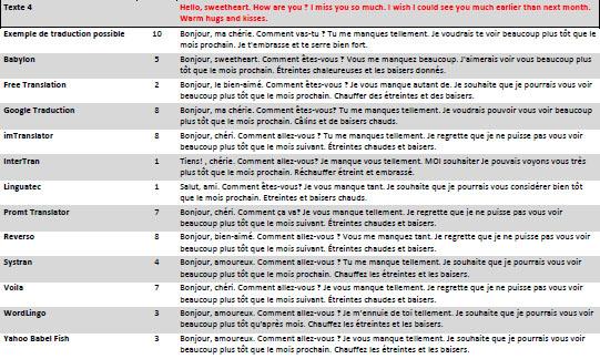 Comparatif 2012 des outils gratuits de traduction en ligne : Télécharger le tableau de résultats détaillés