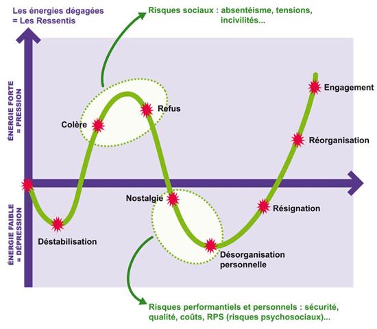 Illustration des étapes psychologiques liées à la gestion du changement.