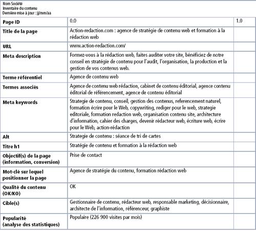 Inventaire de contenu web