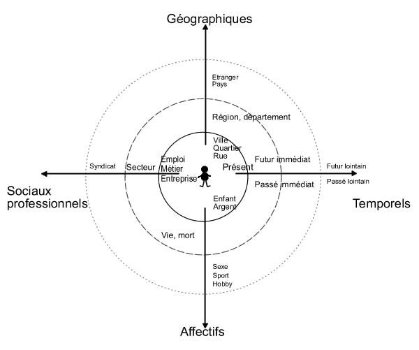 Les 4 lois de proximité: géographique, socioprofessionnelle, affective, temporelle