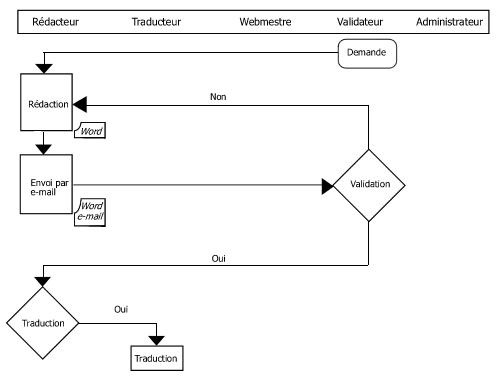 Processus de production des contenus